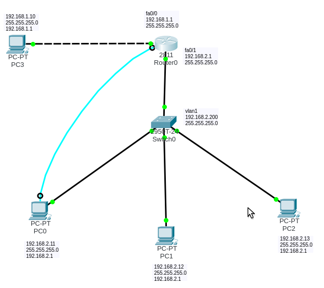 Configure Telnet and SSH on Cisco Packet Tracer | newjar